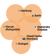 IT-Service, Server, Storage und Cloud Computing vom IT-Systemhaus ditpro in Dresden und Berlin